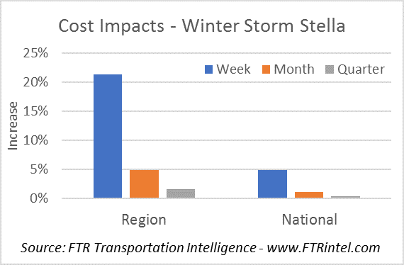Impacts on Truck Rates from Winter Storm Stella