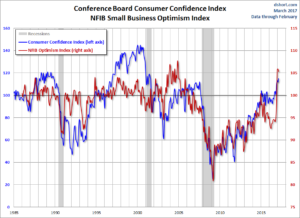 Consumer Confidence Index - NFIB Optimism