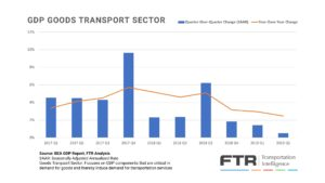 FTR - GDP Goods Transport Sector