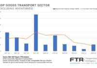 FTR - GDP Goods Transport Sector (excluding inventories)